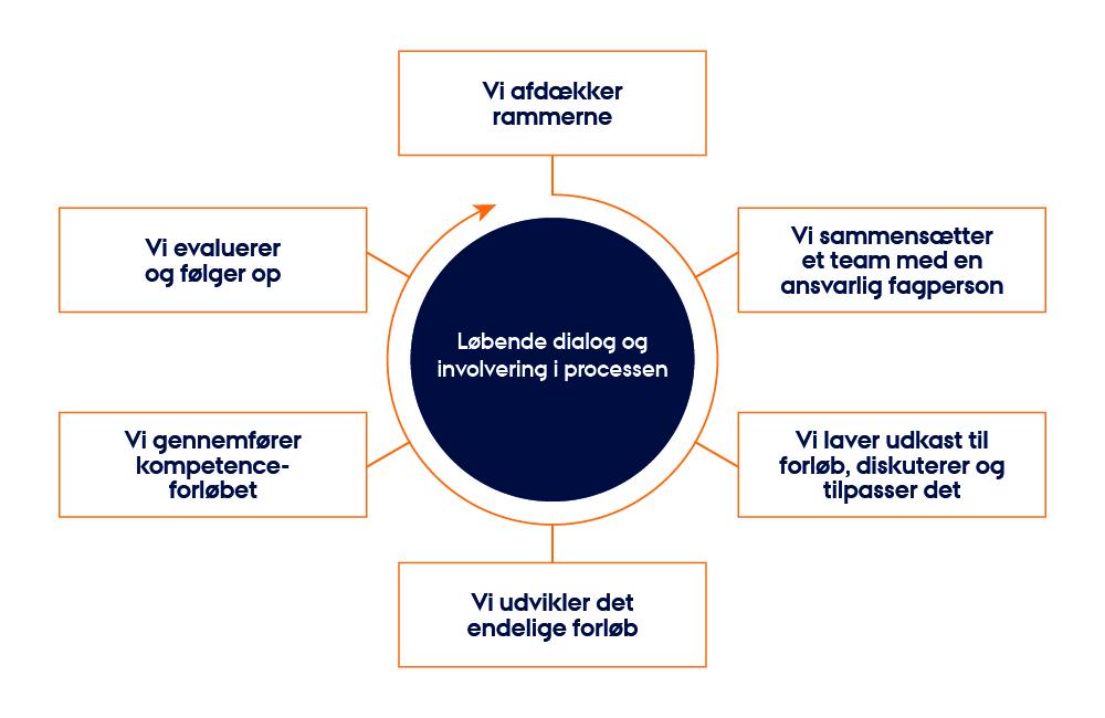 Grafikken viser de forskellige trin og processer, som et skræddersyet forløb fordrer